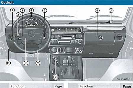 mercedes w461 g300cdi owner s manual dvd rh fourbyfourclub com 2014 Mercedes Manual Mercedes Manuals Marietta GA